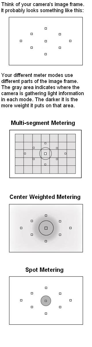 Meter Modes